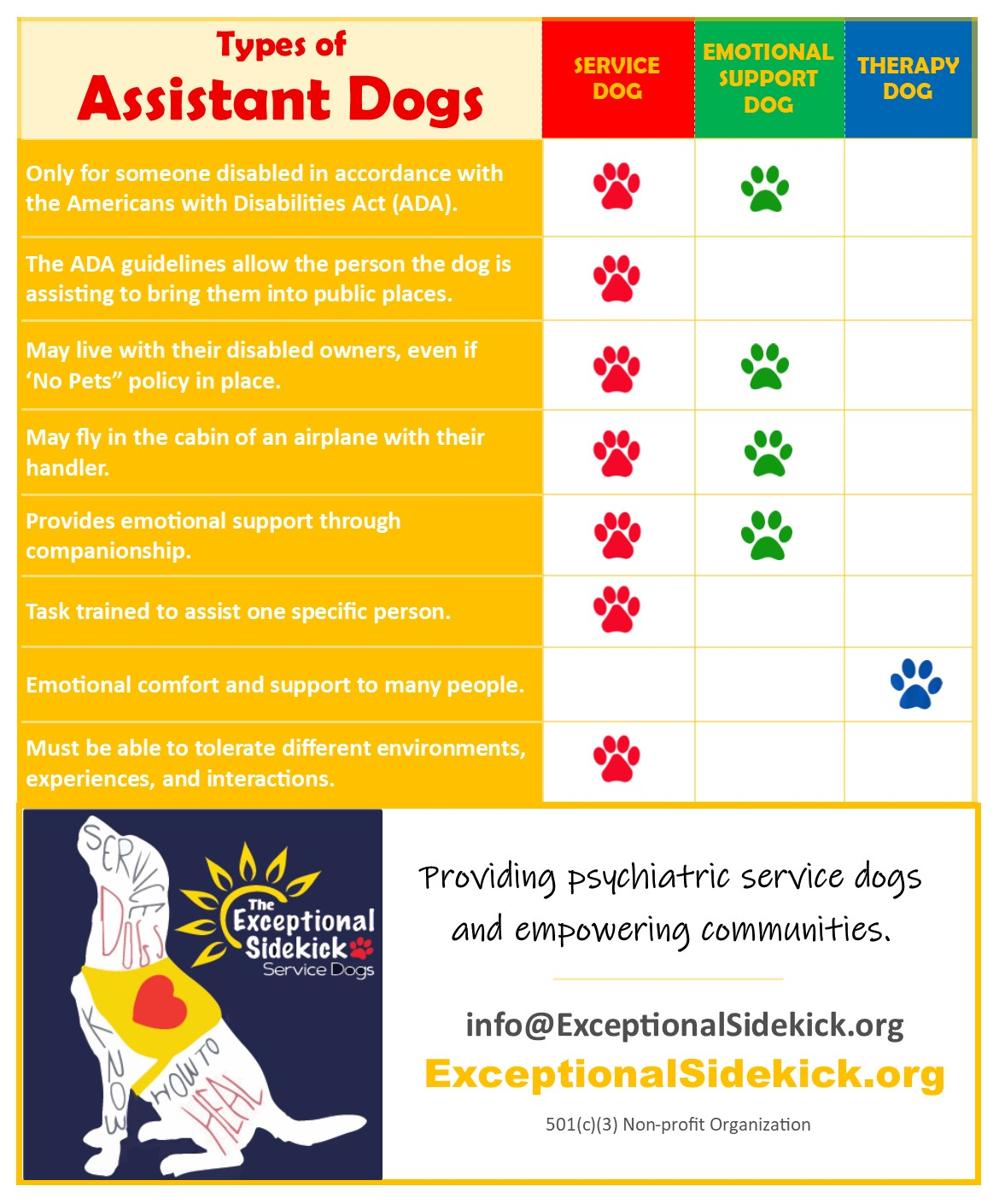our dogs assistant dog comparison chart